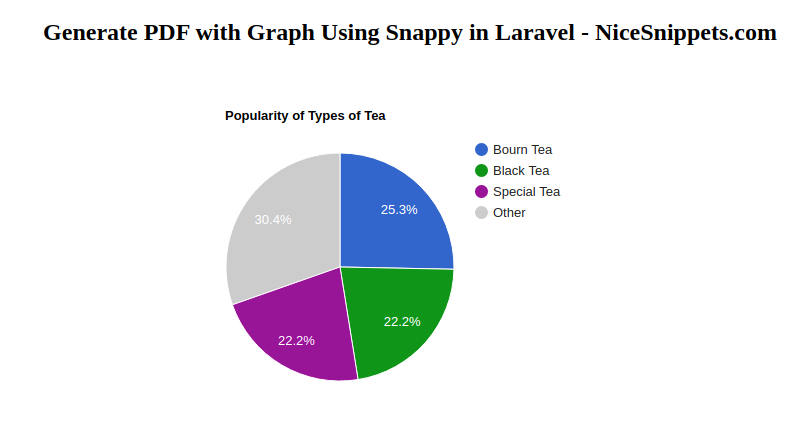 Generate PDF with Graph Using Snappy in Laravel