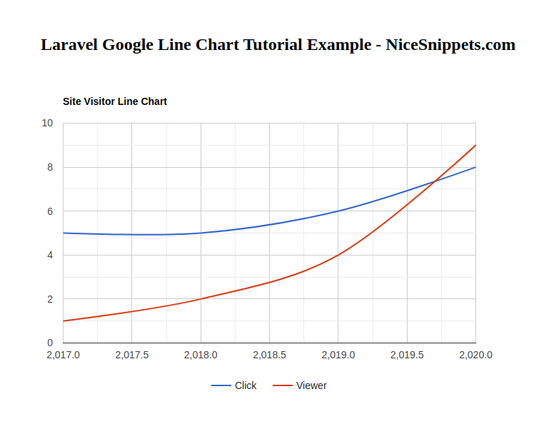 Laravel Google Line Chart Tutorial Example
