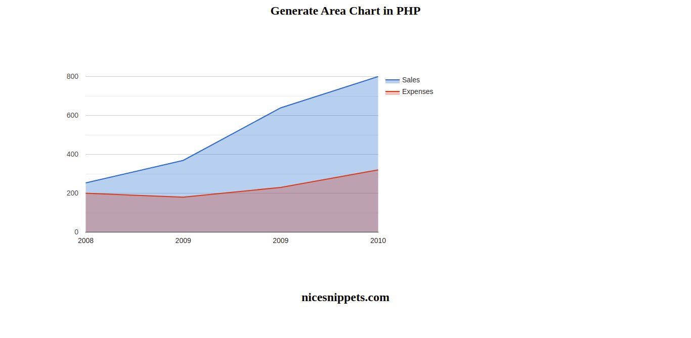 Php Google Area Chart Example Tutorial