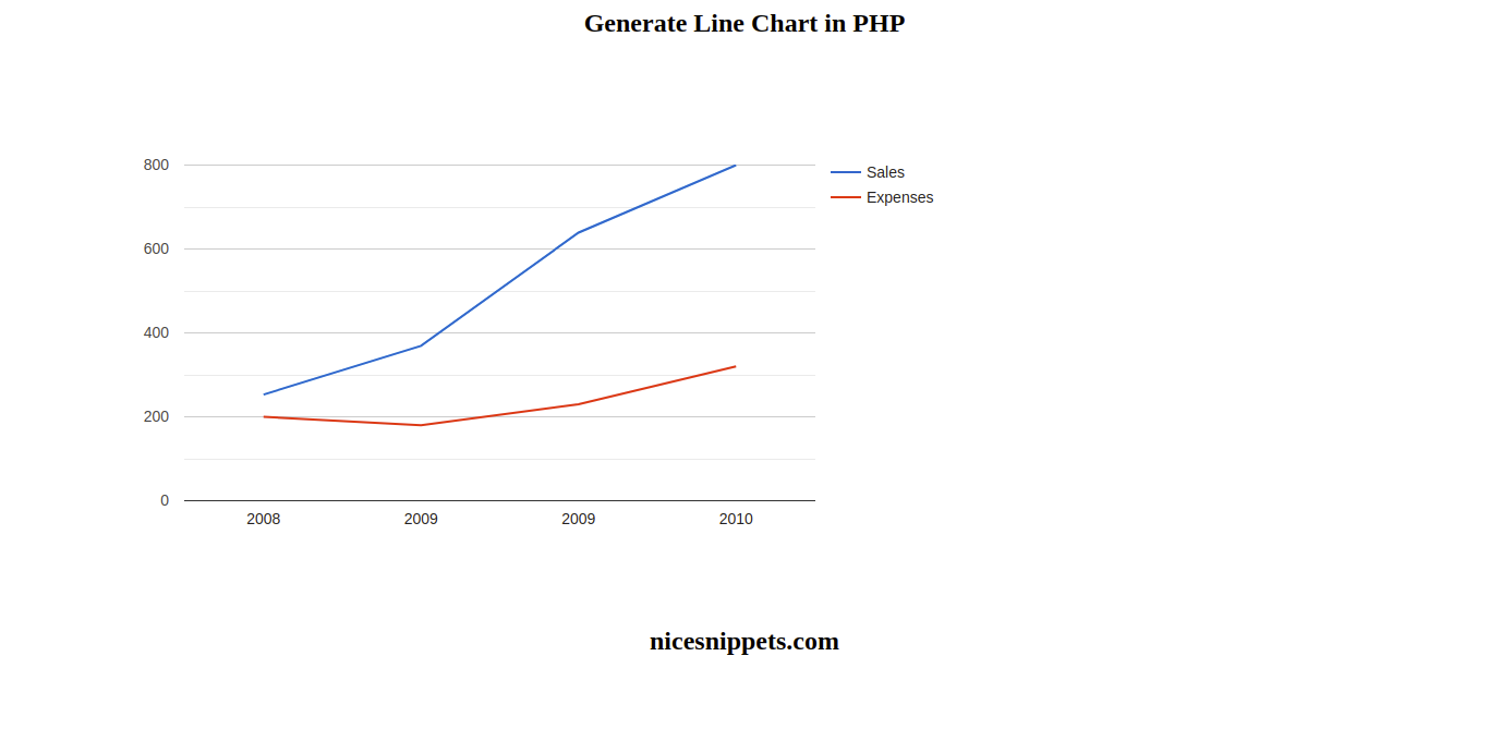 Php Google Line Chart Example